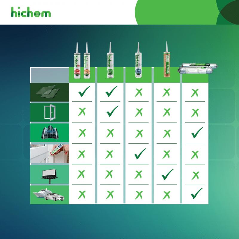 công dụng của các loại keo dán silicone phổ biến